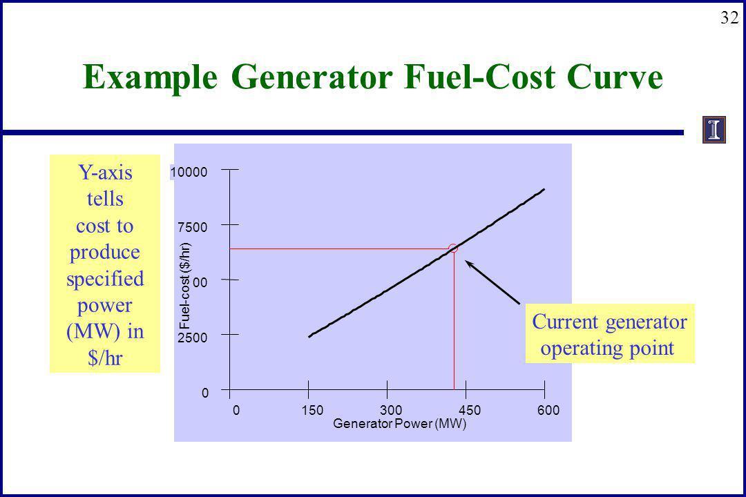 Example Generator Fuel-Cost Curve