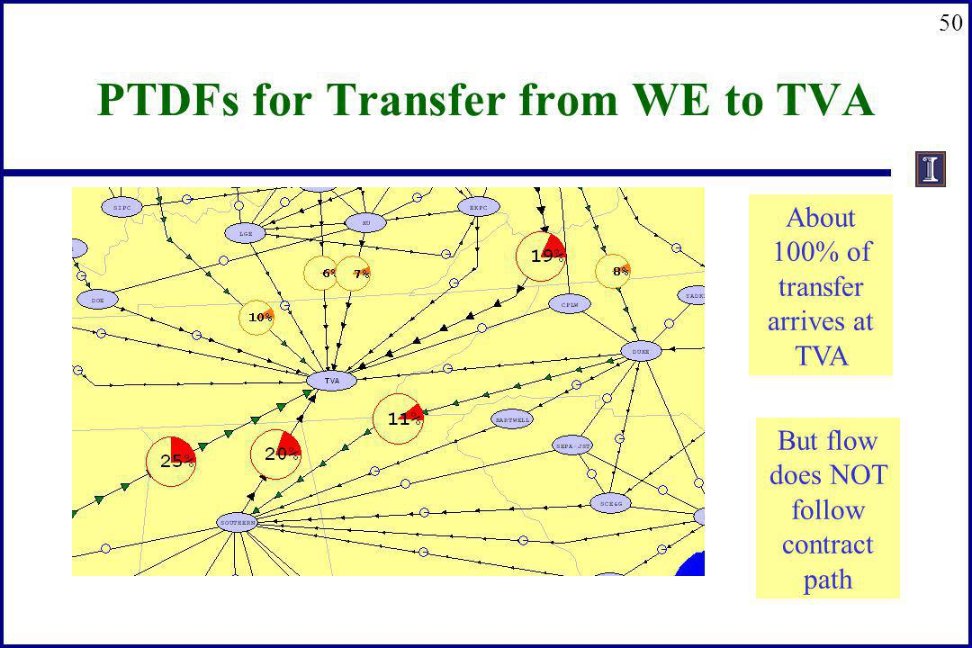 PTDFs for Transfer from WE to TVA