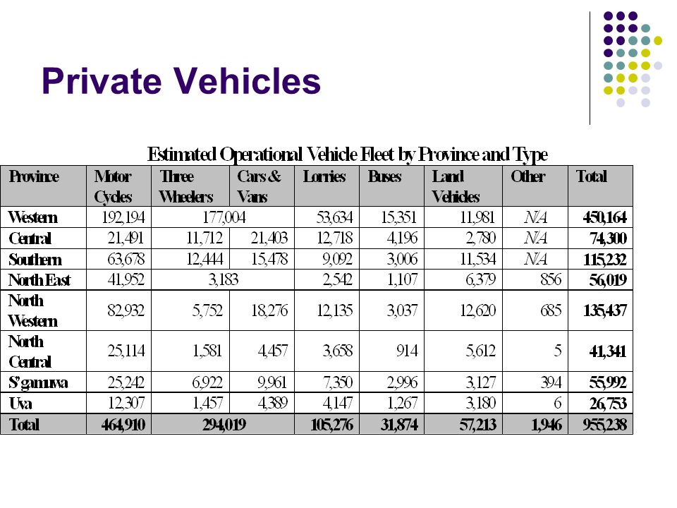 Private Vehicles