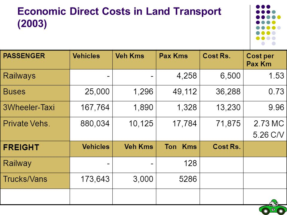 Economic Direct Costs in Land Transport (2003)