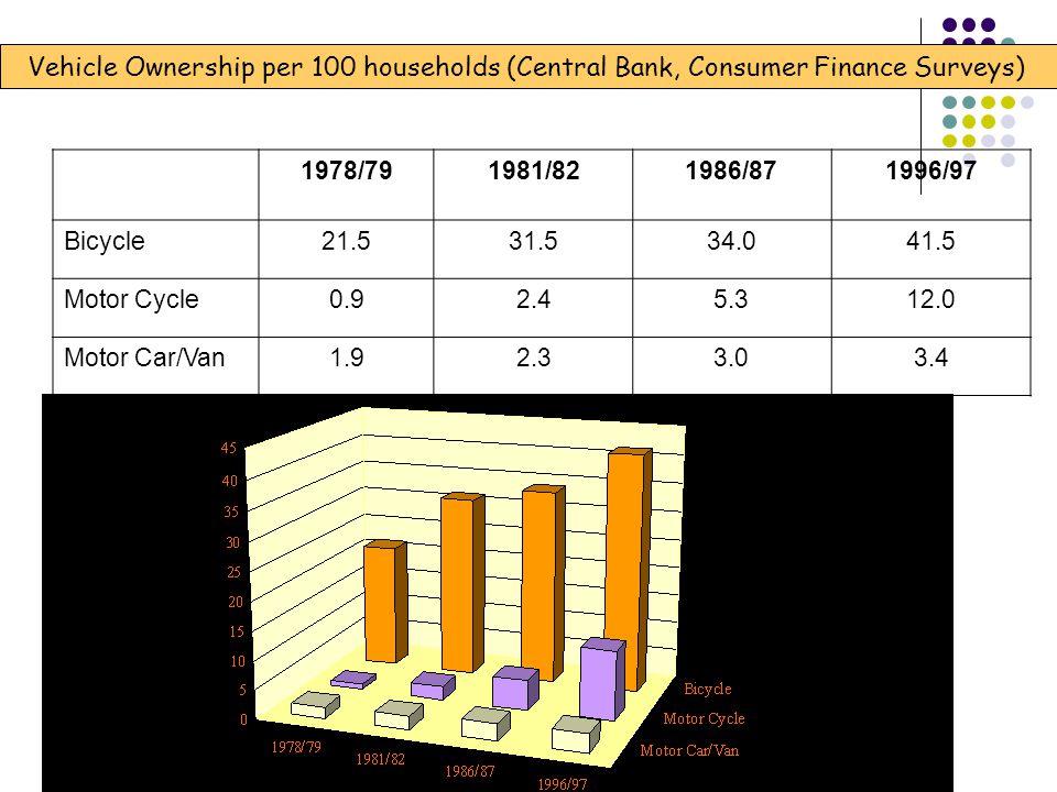 Vehicle Ownership per 100 households (Central Bank, Consumer Finance Surveys)