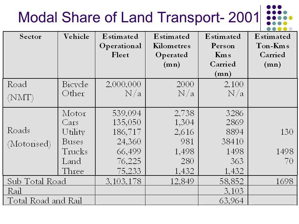 Modal Share of Land Transport- 2001