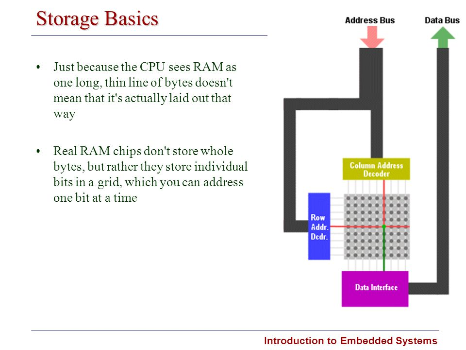 Storage Basics Just because the CPU sees RAM as one long, thin line of bytes doesn t mean that it s actually laid out that way.