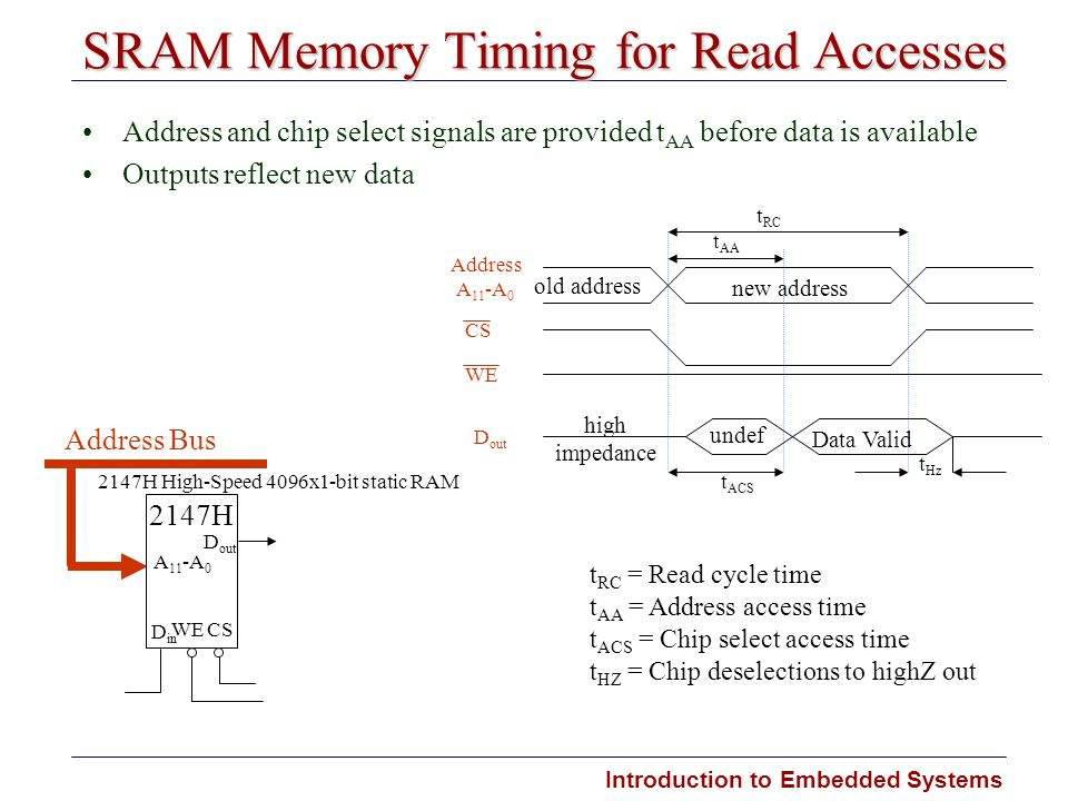 SRAM Memory Timing for Read Accesses