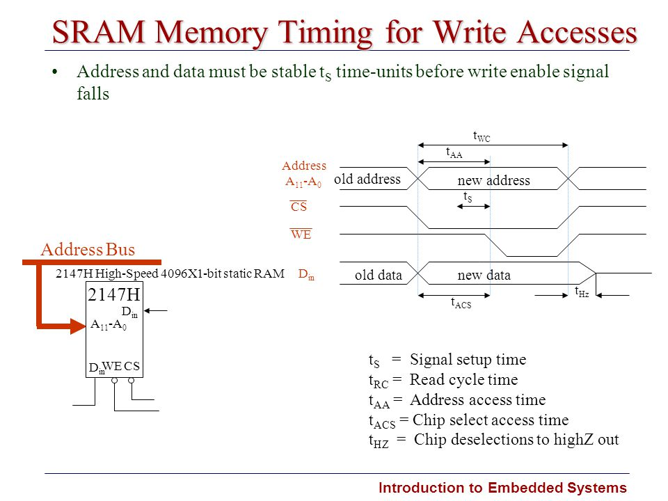 SRAM Memory Timing for Write Accesses