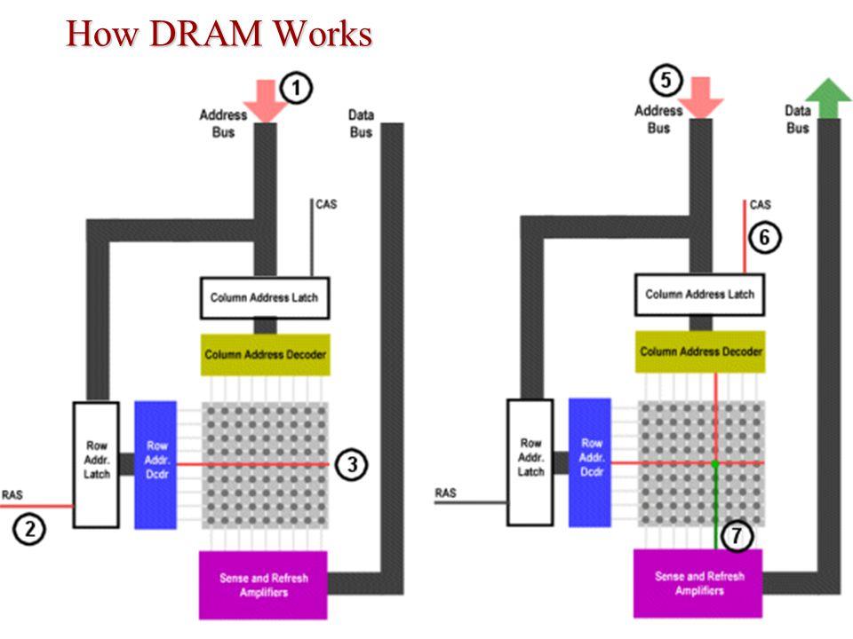 How DRAM Works