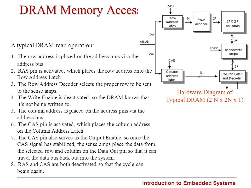 DRAM Memory Access A typical DRAM read operation: Hardware Diagram of