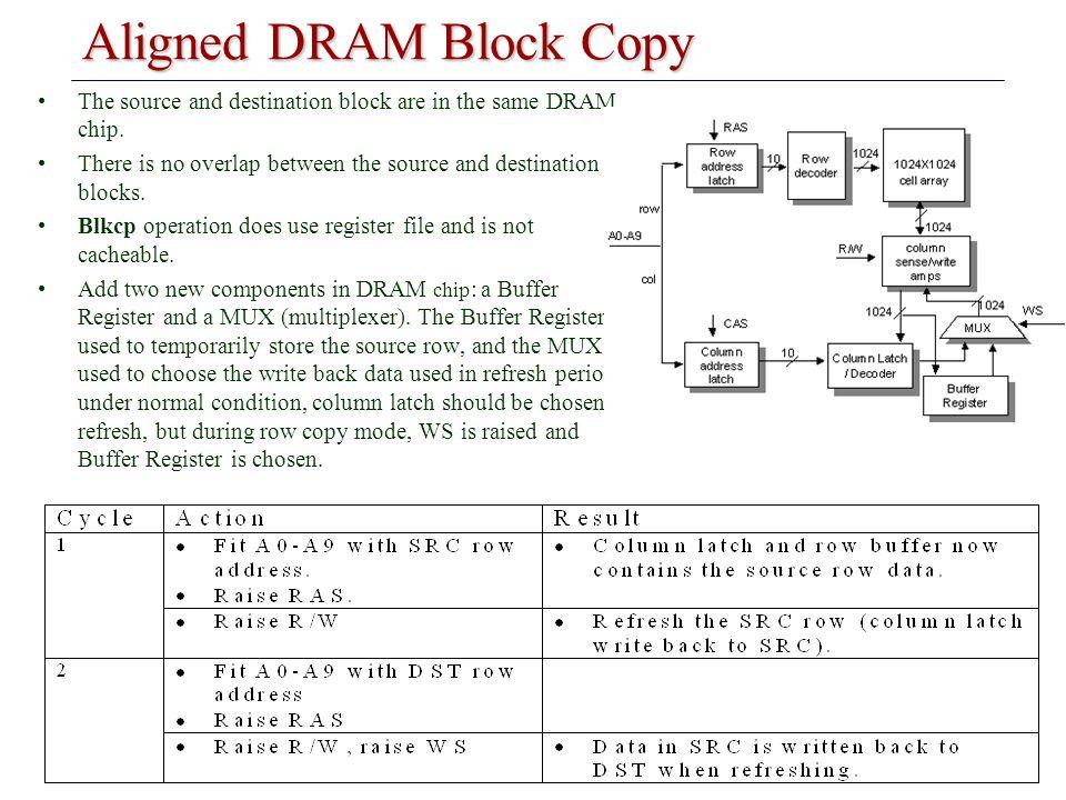 Aligned DRAM Block Copy