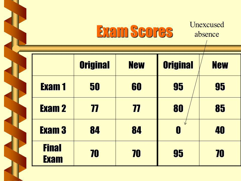 Exam Scores Original New Exam 1 50 60 95 Exam 2 77 80 85 Exam 3 84 40