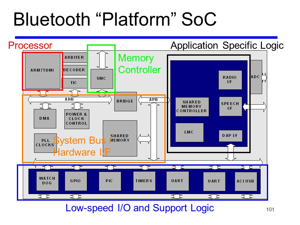 Bluetooth Platform SoC