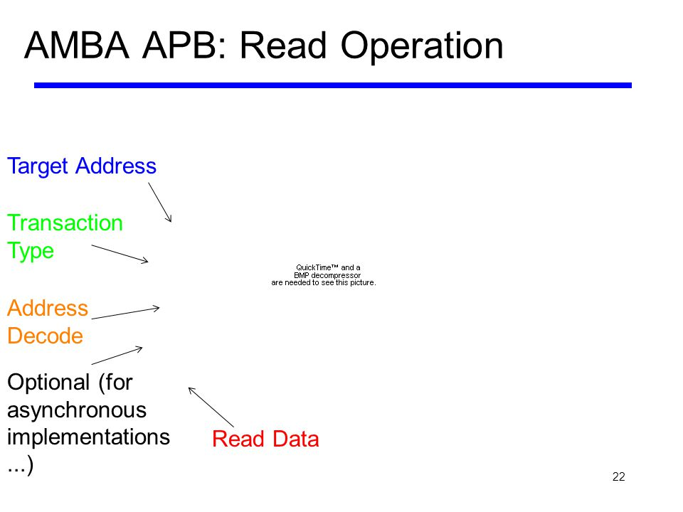 AMBA APB: Read Operation