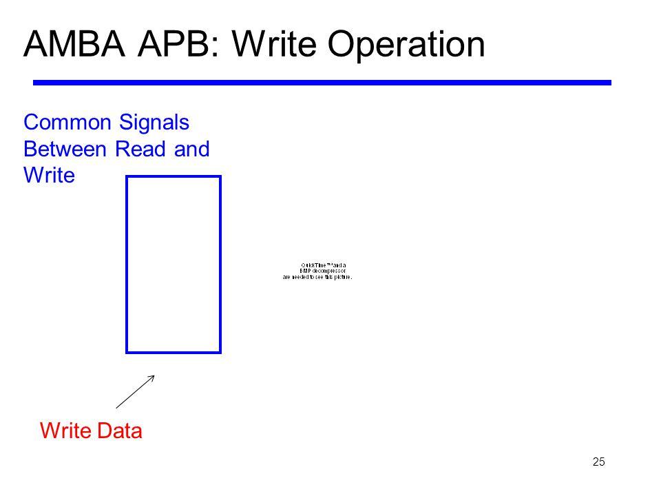 AMBA APB: Write Operation
