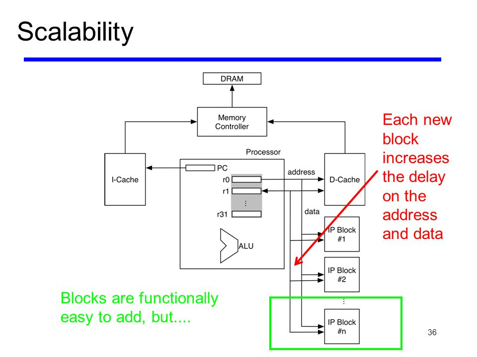 Scalability Each new block increases the delay on the address and data