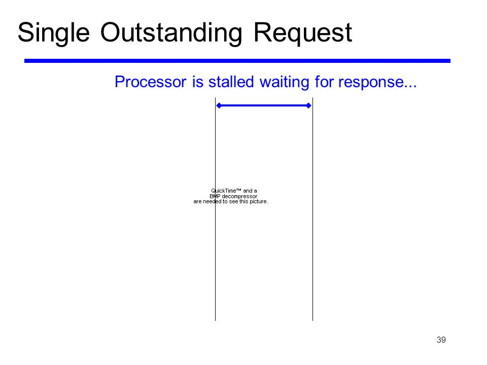 Single Outstanding Request