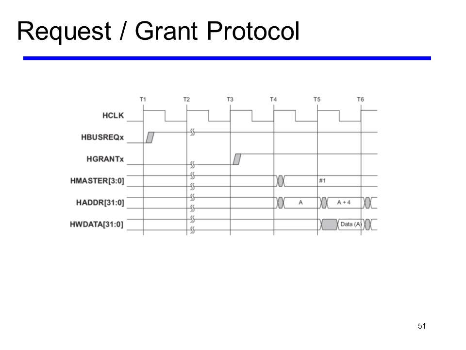 Request / Grant Protocol