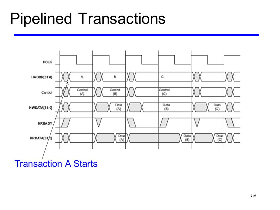 Pipelined Transactions