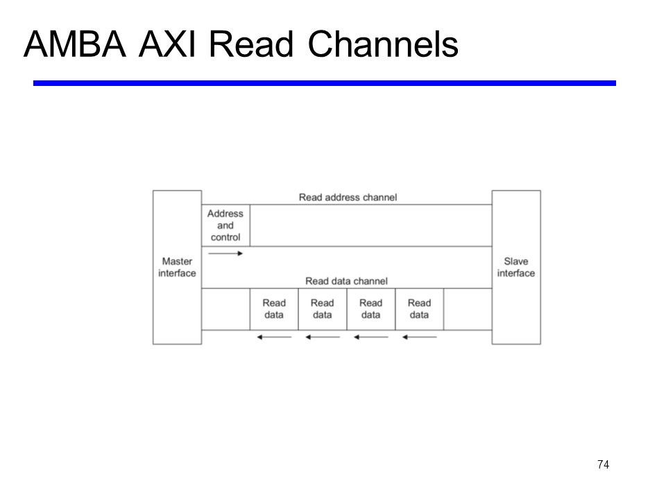 AMBA AXI Read Channels