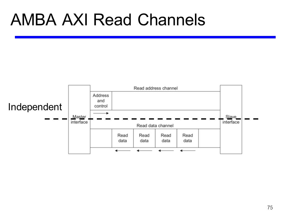 AMBA AXI Read Channels Independent
