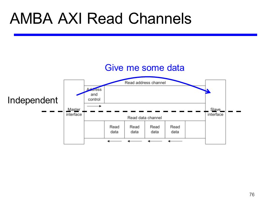 AMBA AXI Read Channels Give me some data Independent