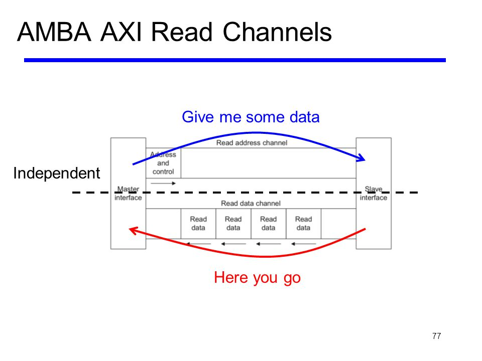 AMBA AXI Read Channels Give me some data Independent Here you go