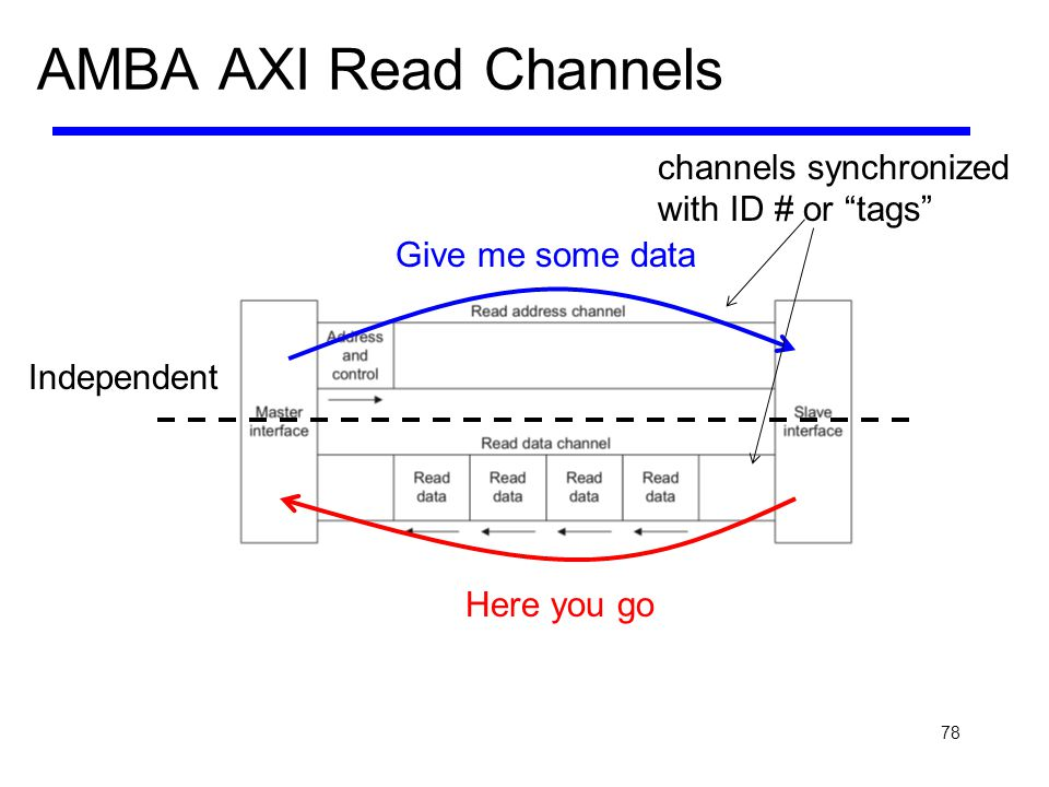 AMBA AXI Read Channels channels synchronized with ID # or tags