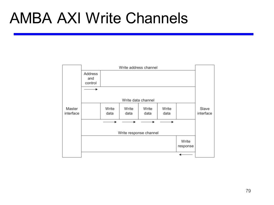 AMBA AXI Write Channels