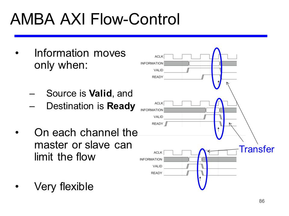 AMBA AXI Flow-Control Information moves only when: