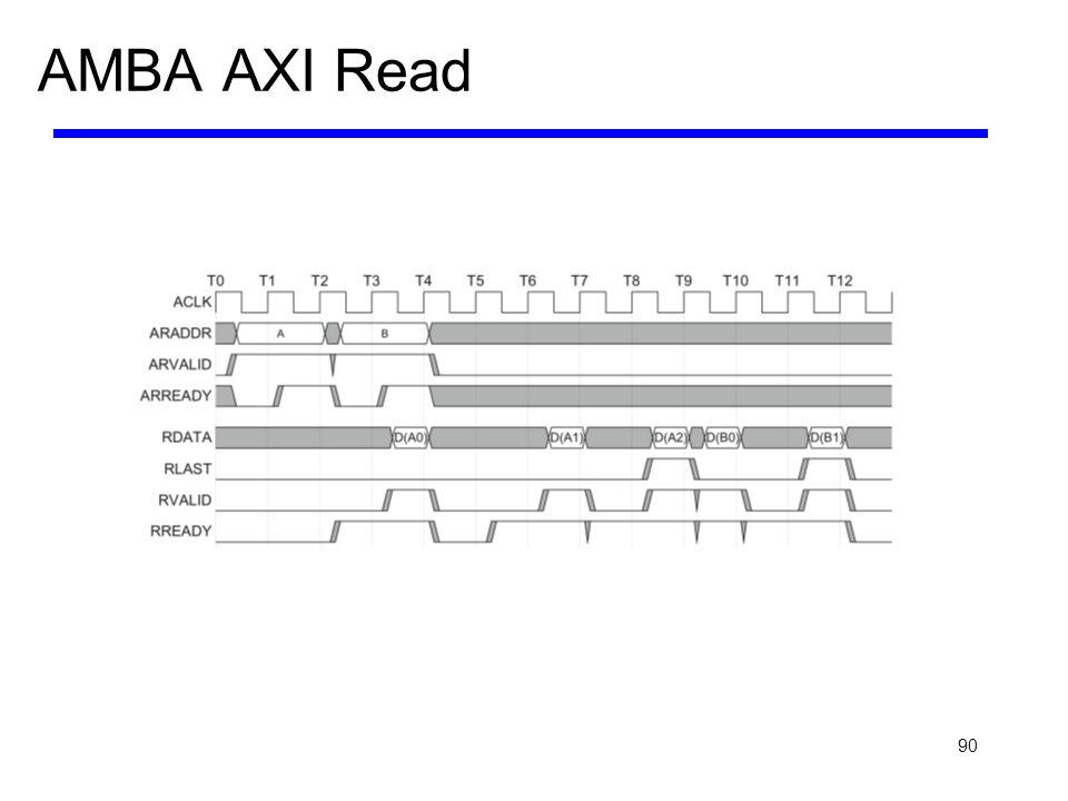 AMBA AXI Read