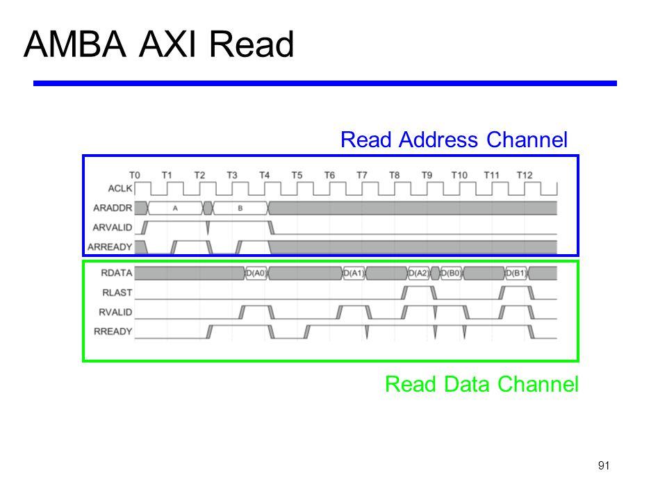 AMBA AXI Read Read Address Channel Read Data Channel