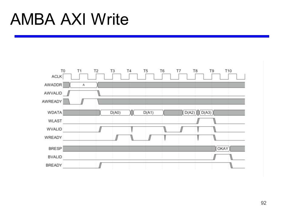 AMBA AXI Write