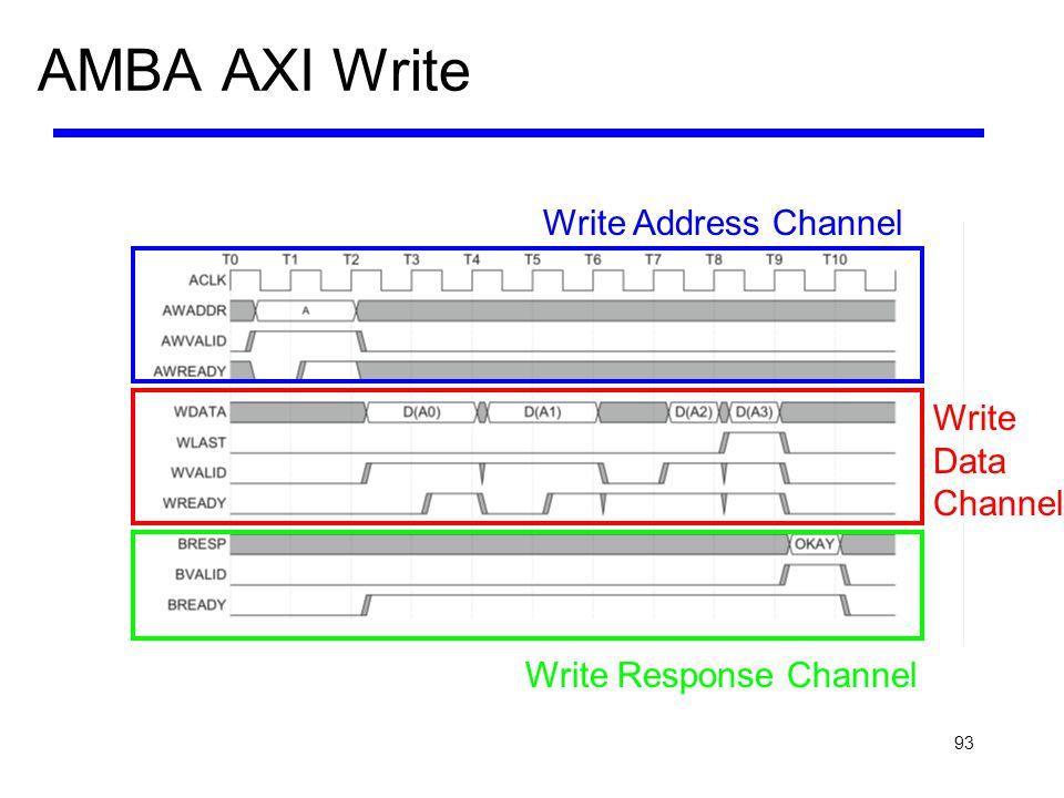 AMBA AXI Write Write Address Channel Write Data Channel
