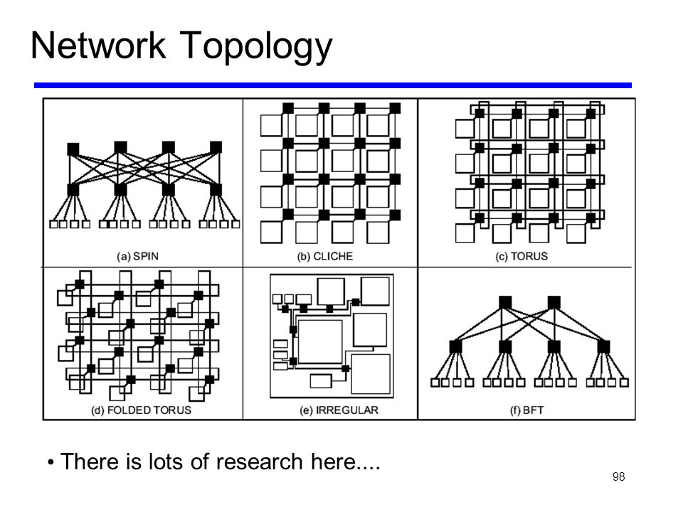 Network Topology There is lots of research here....