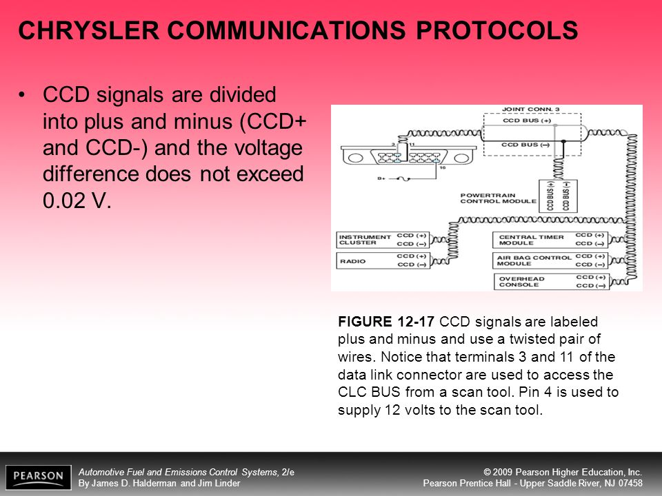CHRYSLER COMMUNICATIONS PROTOCOLS