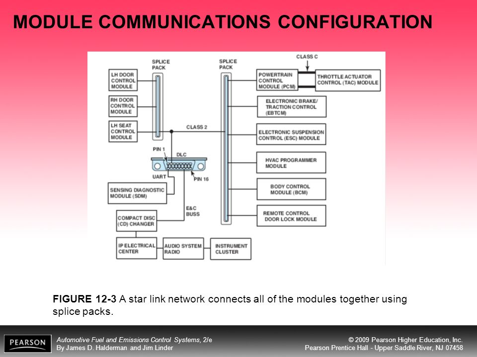 MODULE COMMUNICATIONS CONFIGURATION