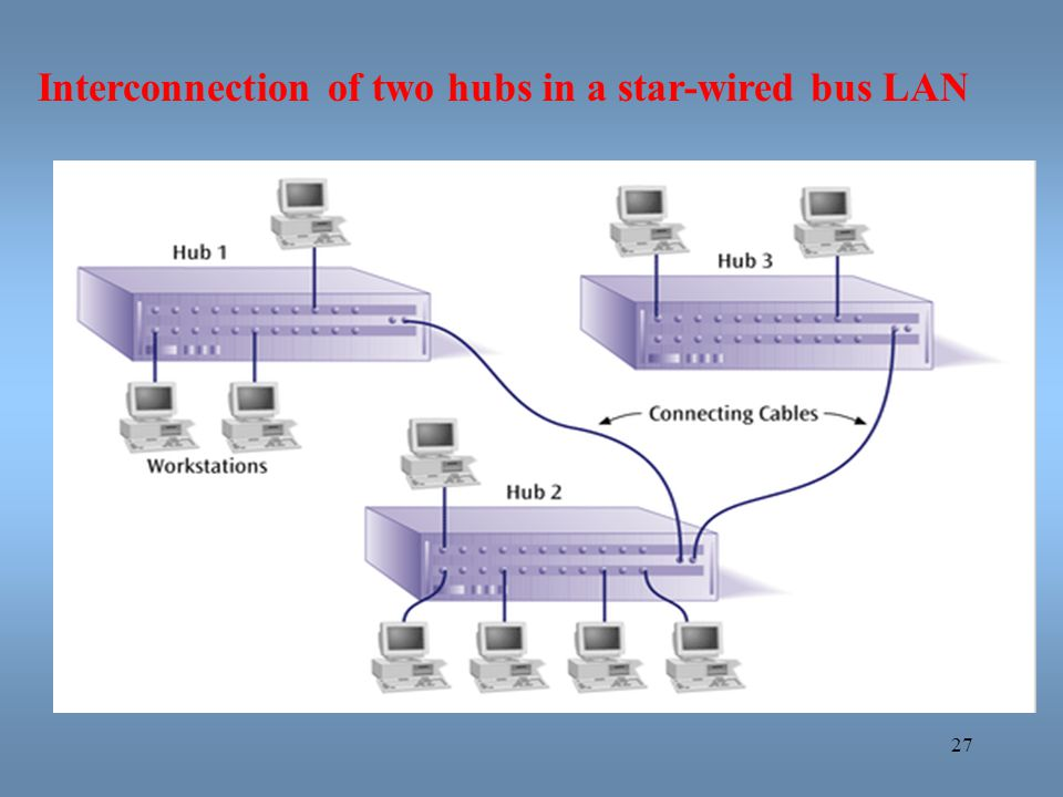 Interconnection of two hubs in a star-wired bus LAN