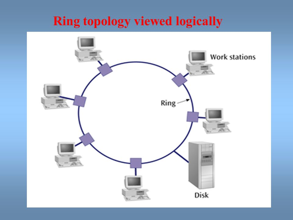Ring topology viewed logically
