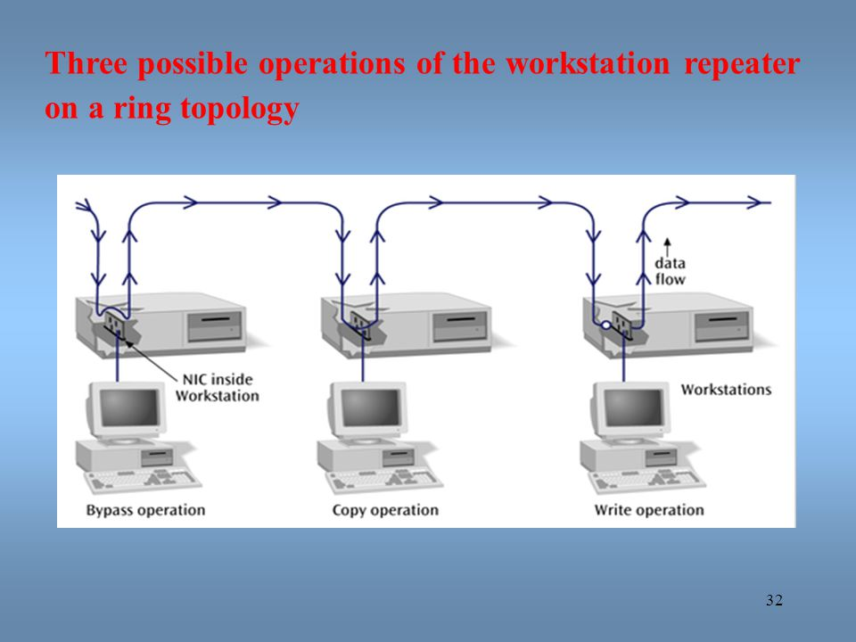 Three possible operations of the workstation repeater