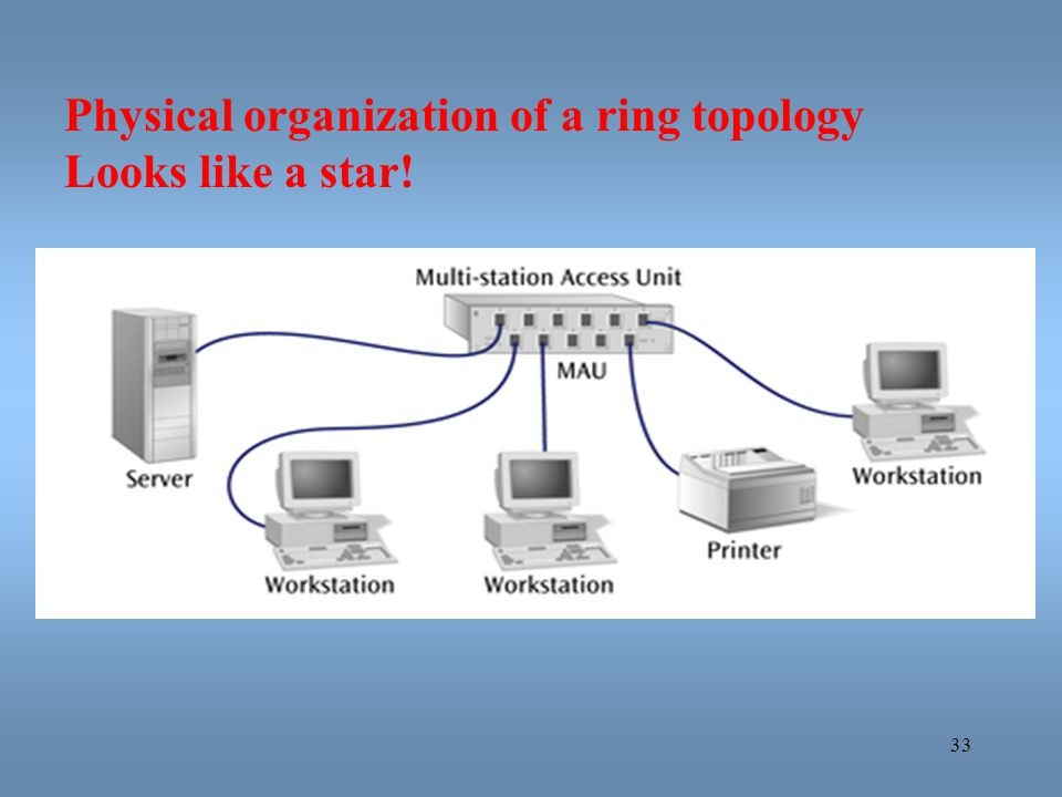 Physical organization of a ring topology