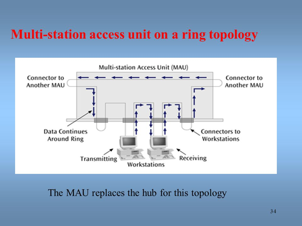 Multi-station access unit on a ring topology