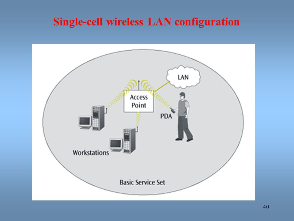 Single-cell wireless LAN configuration