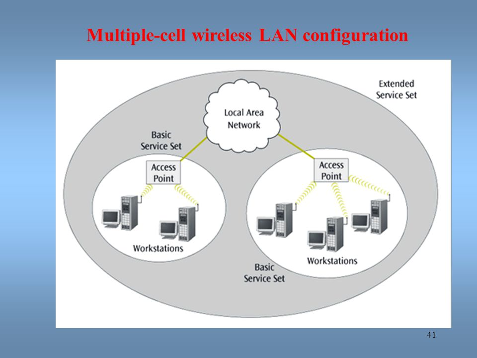 Multiple-cell wireless LAN configuration