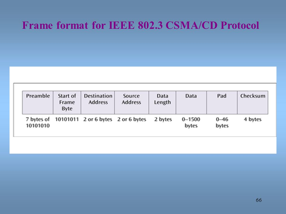 Frame format for IEEE 802.3 CSMA/CD Protocol