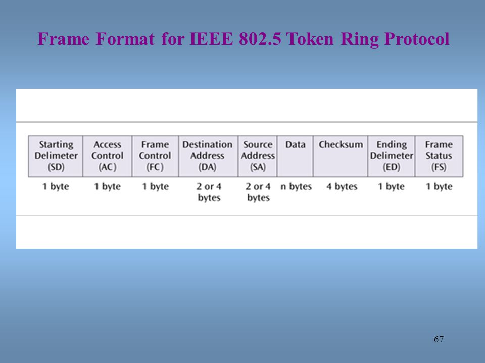 Frame Format for IEEE 802.5 Token Ring Protocol