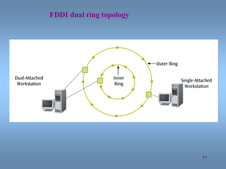 FDDI dual ring topology