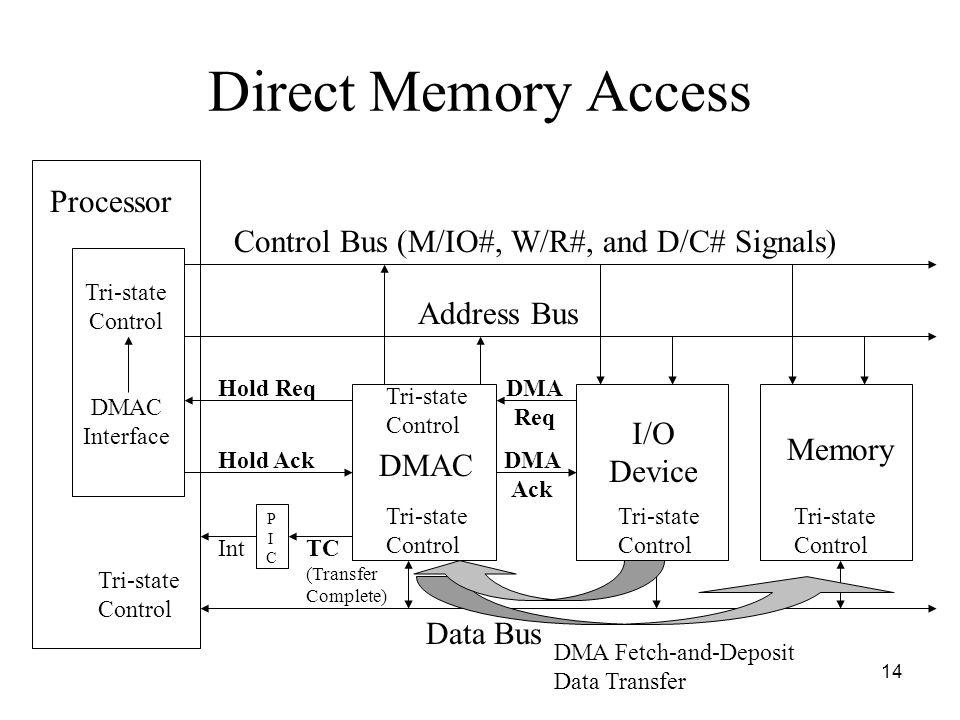 Direct Memory Access Processor