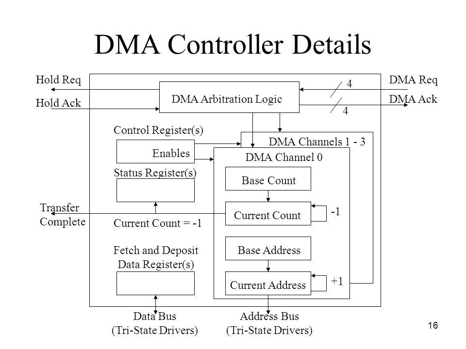 DMA Controller Details