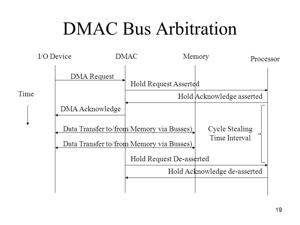 DMAC Bus Arbitration I/O Device DMAC Memory Processor DMA Request
