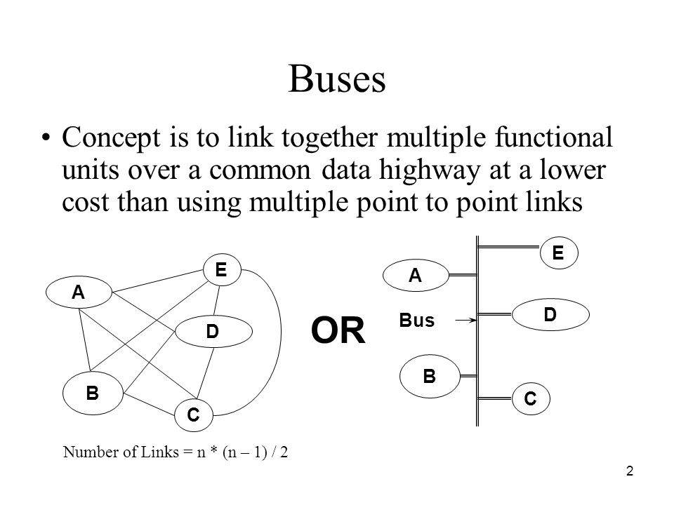 Buses Concept is to link together multiple functional units over a common data highway at a lower cost than using multiple point to point links.