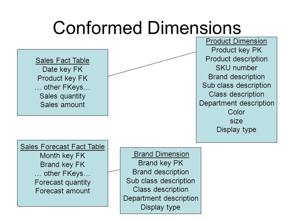 Conformed Dimensions Product Dimension Product key PK