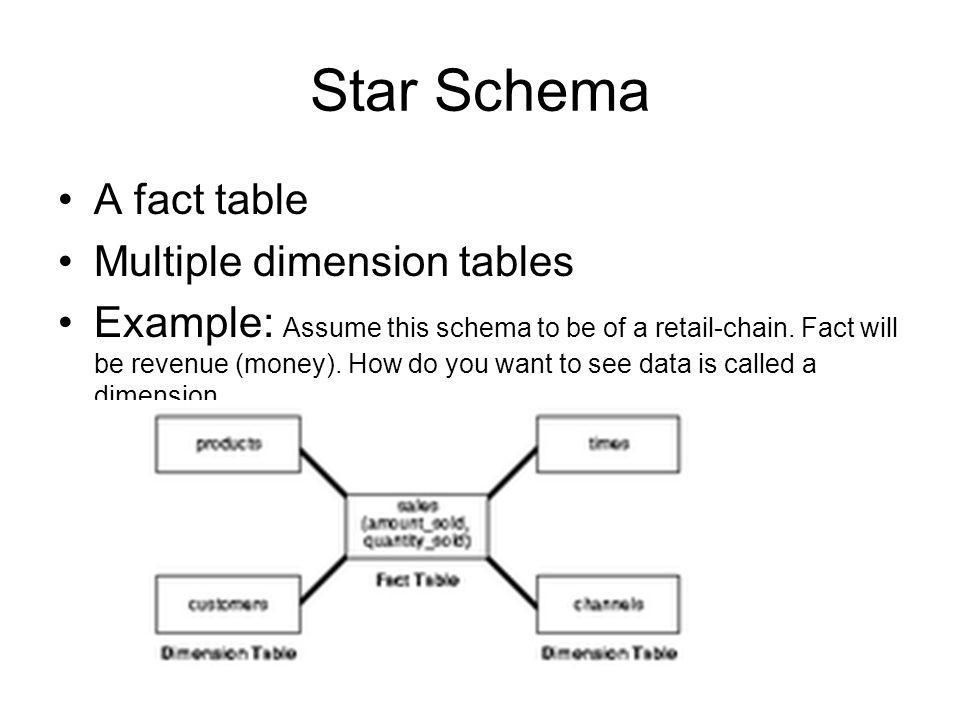 Star Schema A fact table Multiple dimension tables